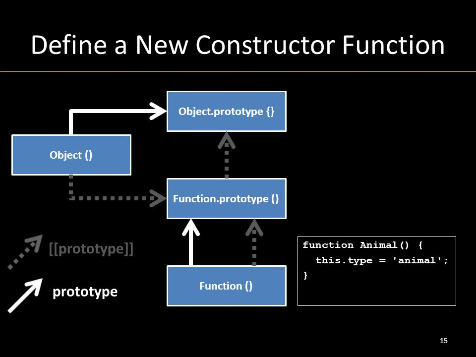 Define a New Constructor Function 15 Object () Object.prototype {} Function () Function.prototype () [[prototype]] prototype function Animal() { this.type = animal ; }