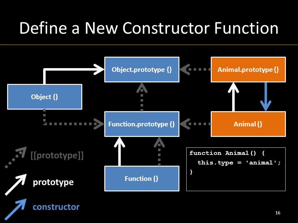 Define a New Constructor Function 16 Object () Object.prototype {} Function () Function.prototype () [[prototype]] prototype Animal.prototype {} Animal () function Animal() { this.type = animal ; } constructor
