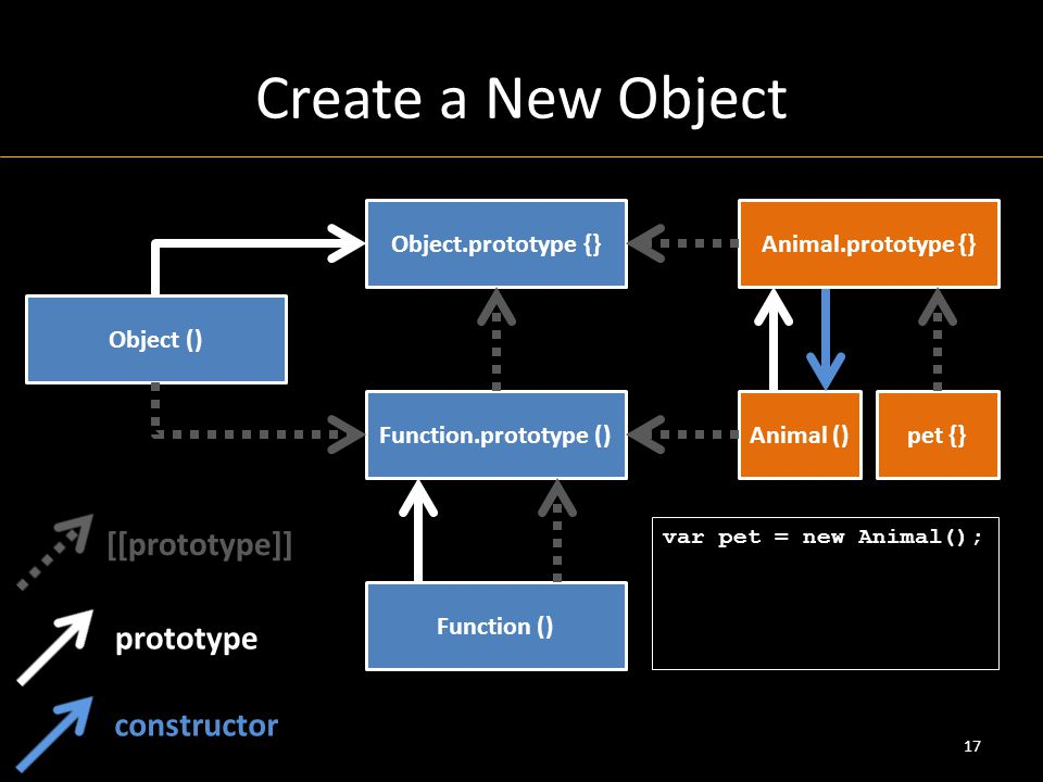 Create a New Object 17 Object () Object.prototype {} Function () Function.prototype () [[prototype]] prototype Animal.prototype {} Animal ()pet {} var pet = new Animal(); constructor