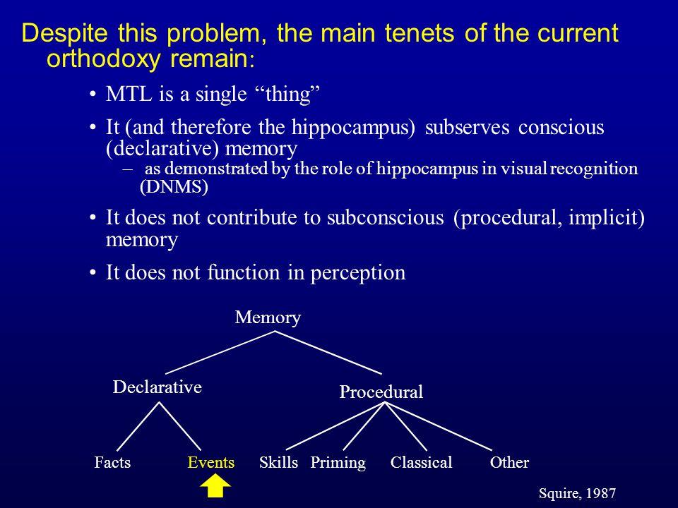 Despite this problem, the main tenets of the current orthodoxy remain : MTL is a single thing It (and therefore the hippocampus) subserves conscious (declarative) memory – as demonstrated by the role of hippocampus in visual recognition (DNMS) It does not contribute to subconscious (procedural, implicit) memory It does not function in perception Facts Events Skills Priming Classical Other Memory Declarative Squire, 1987 Procedural