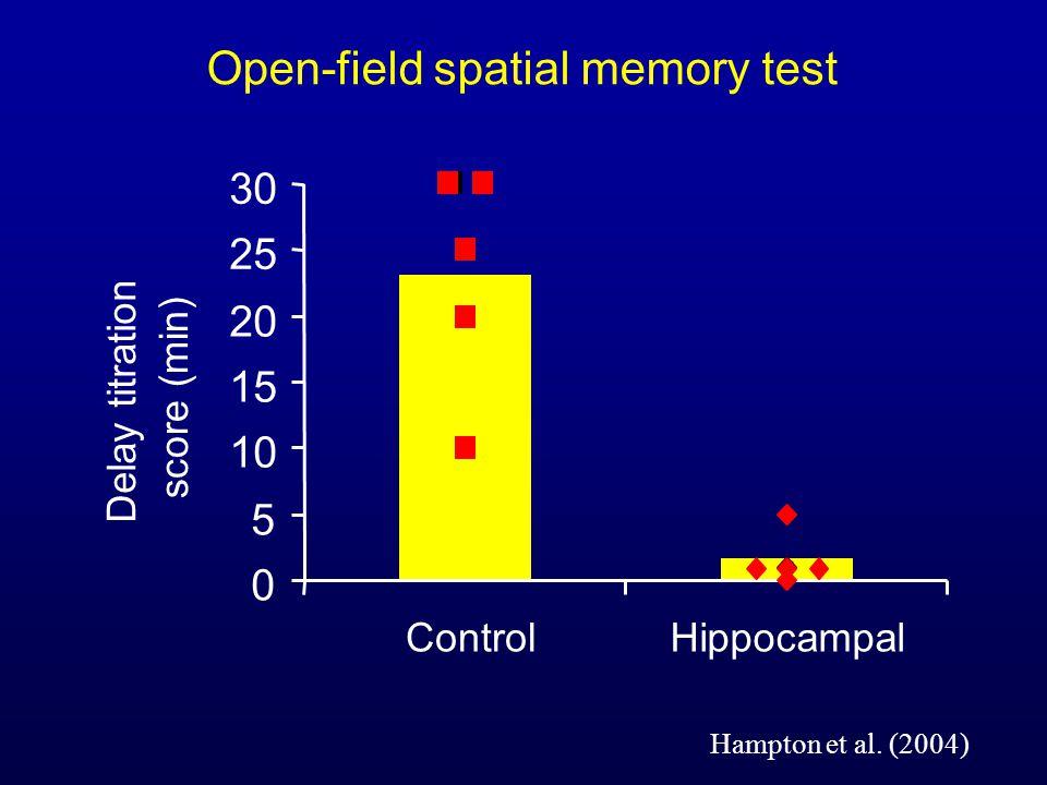 Hampton et al. (2004) 0 5 10 15 20 25 30 ControlHippocampal Delay titration score (min) Open-field spatial memory test