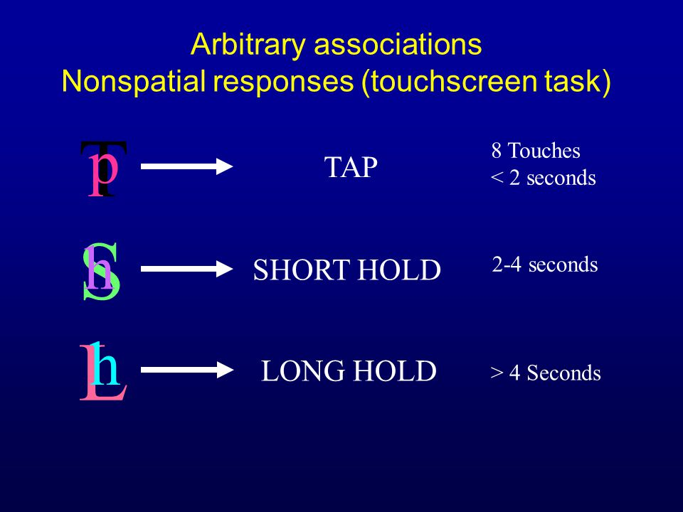 T p S h L h TAP SHORT HOLD LONG HOLD 8 Touches < 2 seconds 2-4 seconds > 4 Seconds Arbitrary associations Nonspatial responses (touchscreen task)