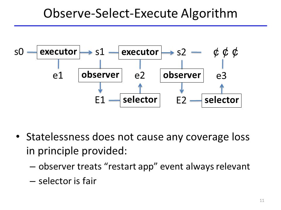 Observe-Select-Execute Algorithm 11 s0 executor e1 s1 observer E1 selector e2 executor s2 observer E2 selector e3 Statelessness does not cause any cov