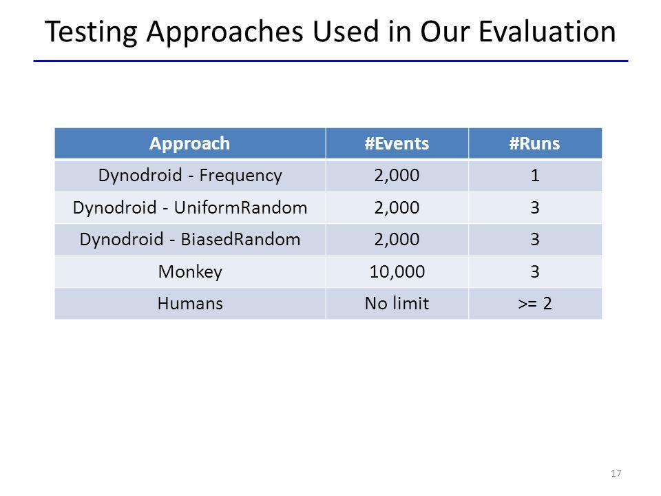 Testing Approaches Used in Our Evaluation Approach#Events#Runs Dynodroid - Frequency2,0001 Dynodroid - UniformRandom2,0003 Dynodroid - BiasedRandom2,0