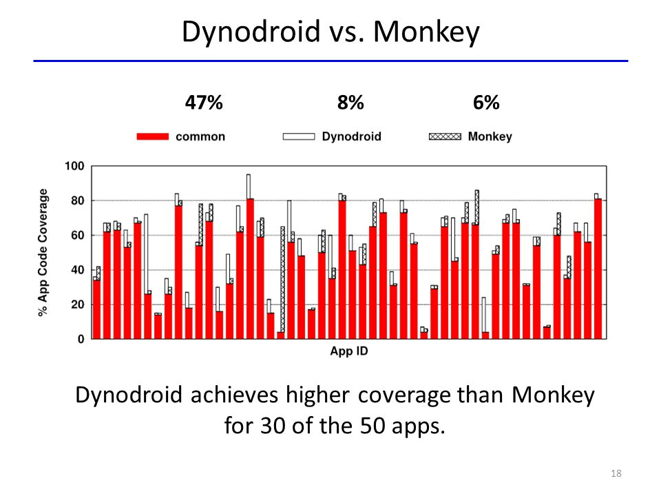 Dynodroid vs. Monkey 18 47% 8% 6% Dynodroid achieves higher coverage than Monkey for 30 of the 50 apps.