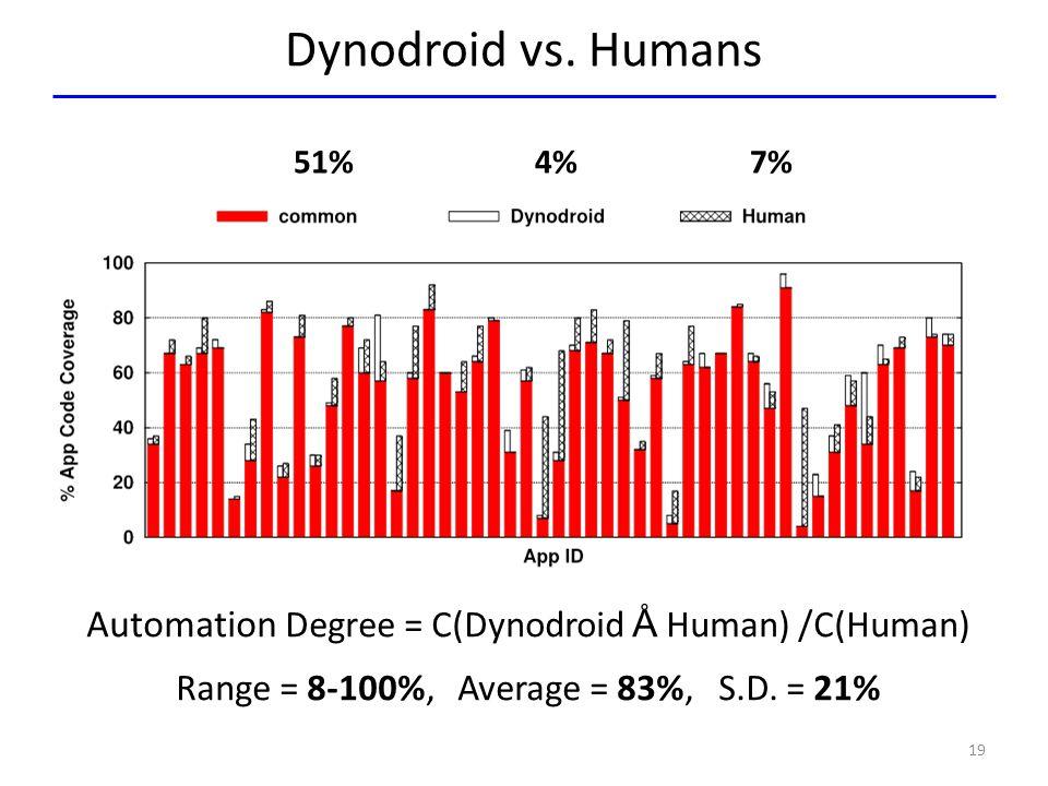 Dynodroid vs. Humans 19 51% 4% 7% Automation Degree = C(Dynodroid Å Human) /C(Human) Range = 8-100%, Average = 83%, S.D. = 21%