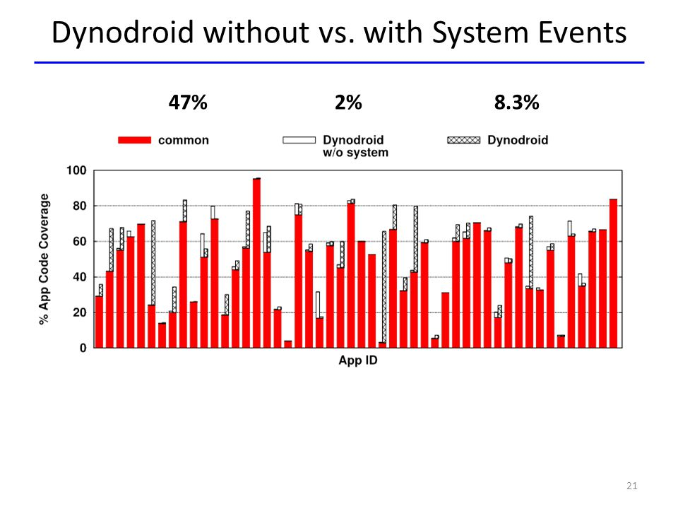 Dynodroid without vs. with System Events 21 47% 2% 8.3%