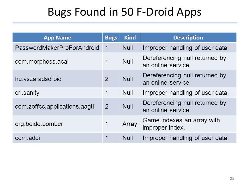 Bugs Found in 50 F-Droid Apps App NameBugsKindDescription PasswordMakerProForAndroid1NullImproper handling of user data. com.morphoss.acal1Null Derefe