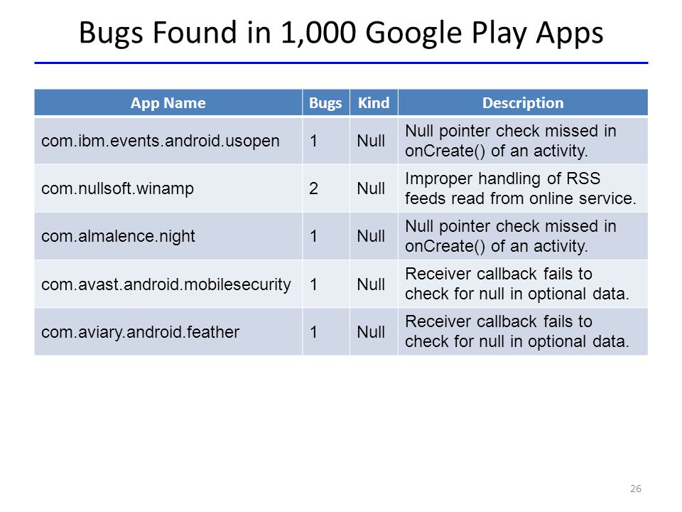 Bugs Found in 1,000 Google Play Apps App NameBugsKindDescription com.ibm.events.android.usopen1Null Null pointer check missed in onCreate() of an acti