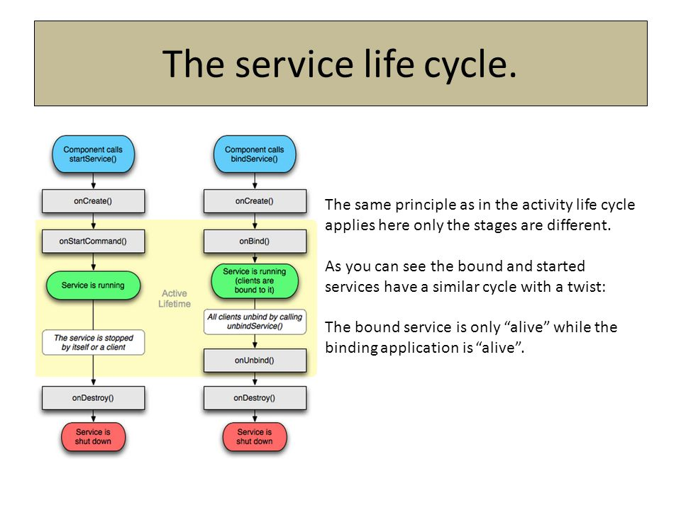 The same principle as in the activity life cycle applies here only the stages are different. As you can see the bound and started services have a simi