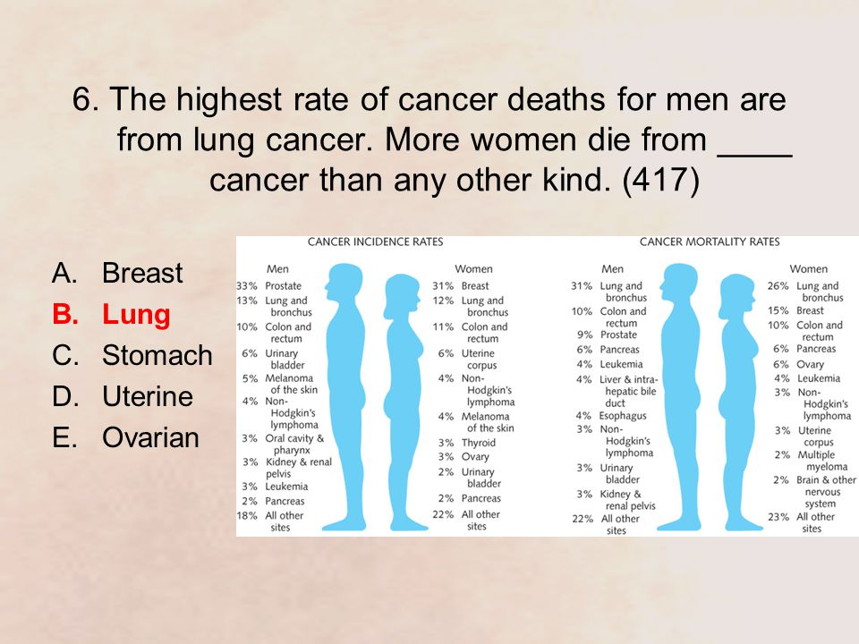 6. The highest rate of cancer deaths for men are from lung cancer.