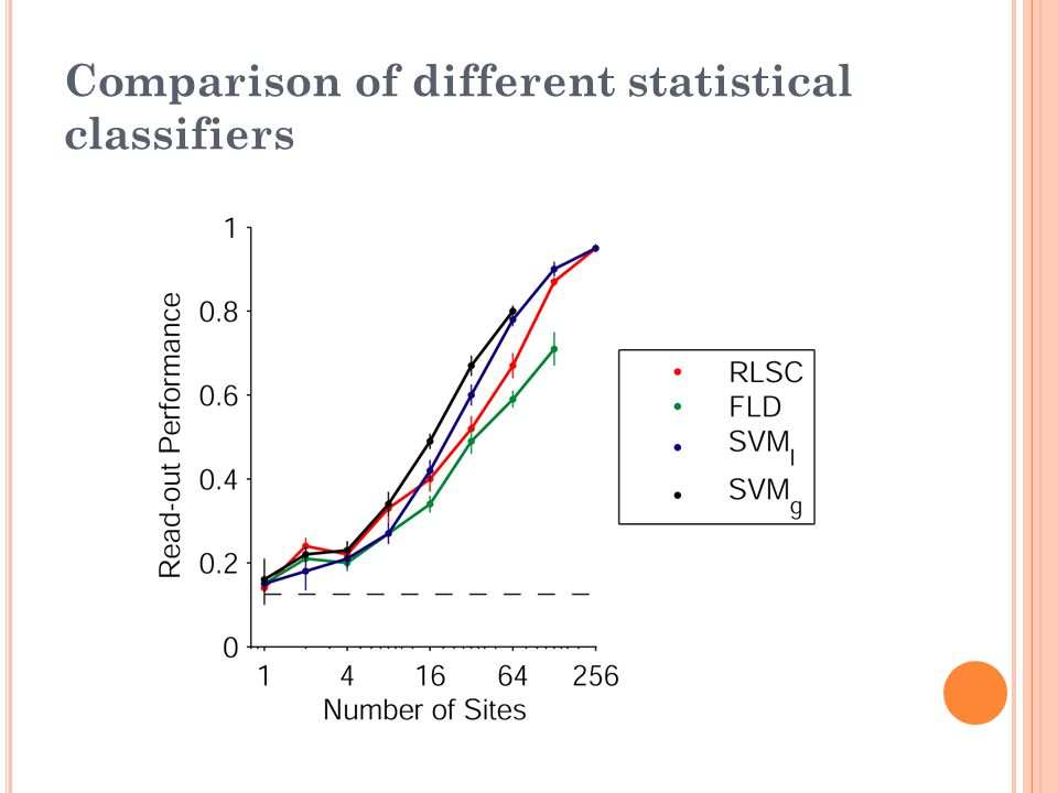 Comparison of different statistical classifiers