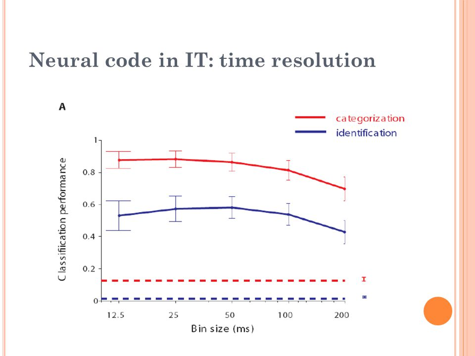 Neural code in IT: time resolution