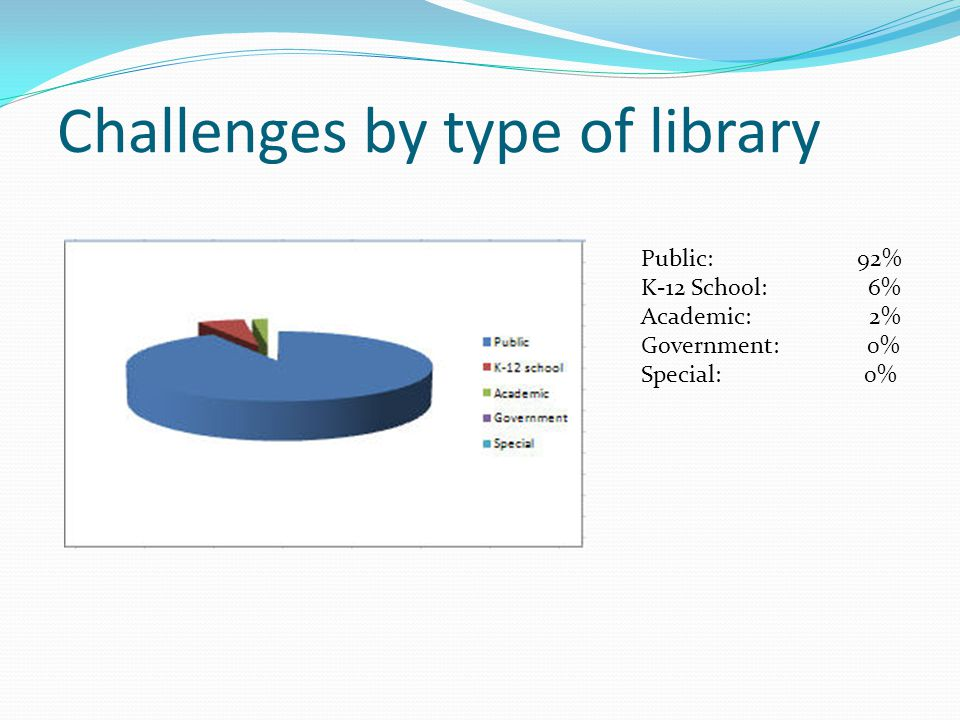 Challenges by type of library Public: 92% K-12 School: 6% Academic: 2% Government: 0% Special: 0%
