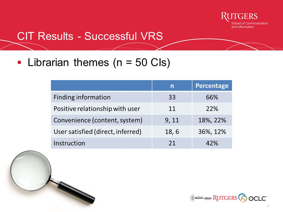 CIT Results - Successful VRS  Librarian themes (n = 50 CIs) 11