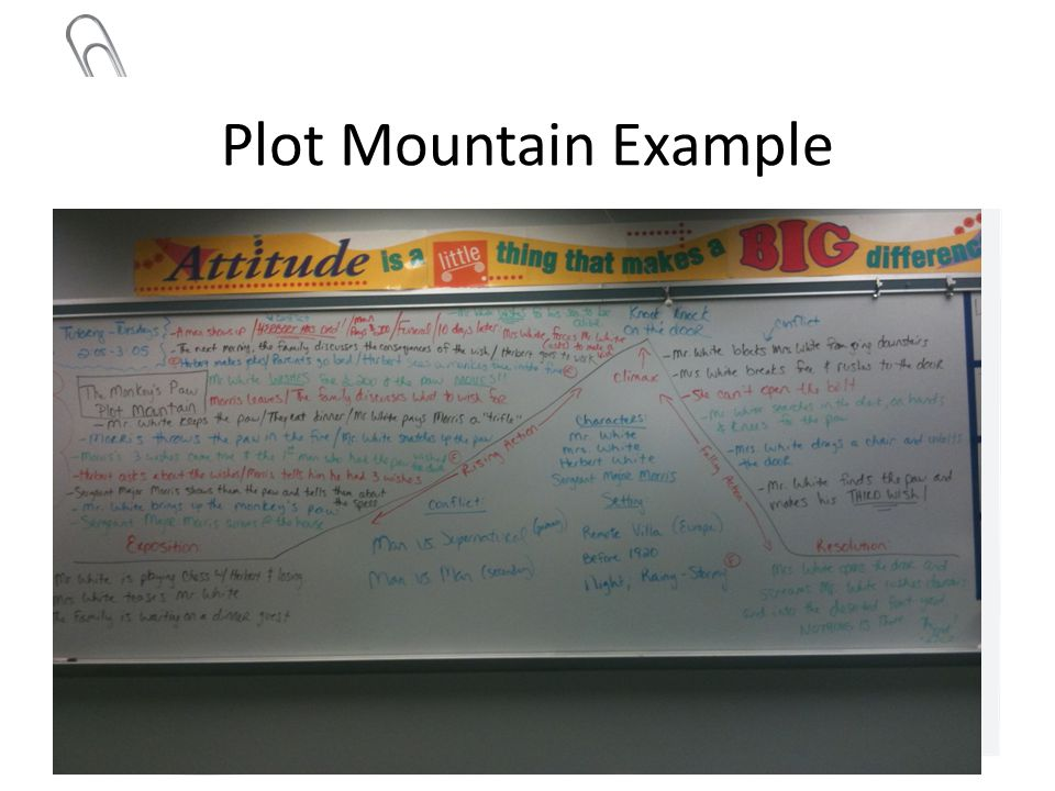 Plot Mountain Example