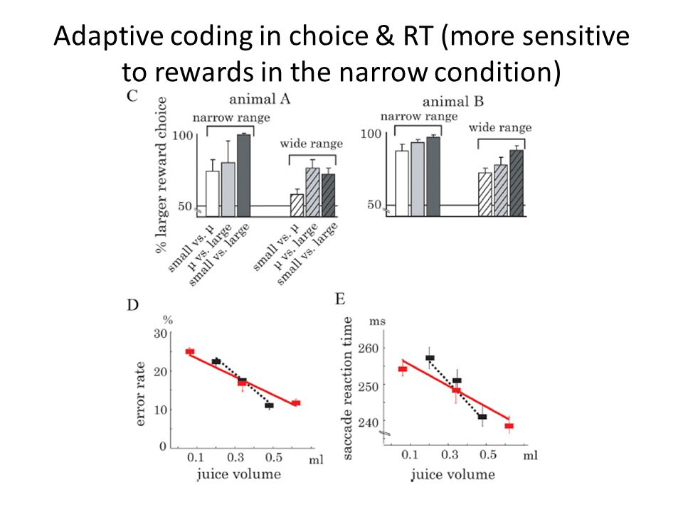 Adaptive coding in choice & RT (more sensitive to rewards in the narrow condition)