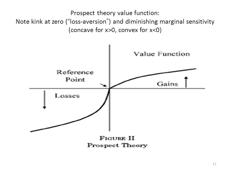 """17 Prospect theory value function: Note kink at zero ( """" loss-aversion """" ) and diminishing marginal sensitivity (concave for x>0, convex for x<0)"""