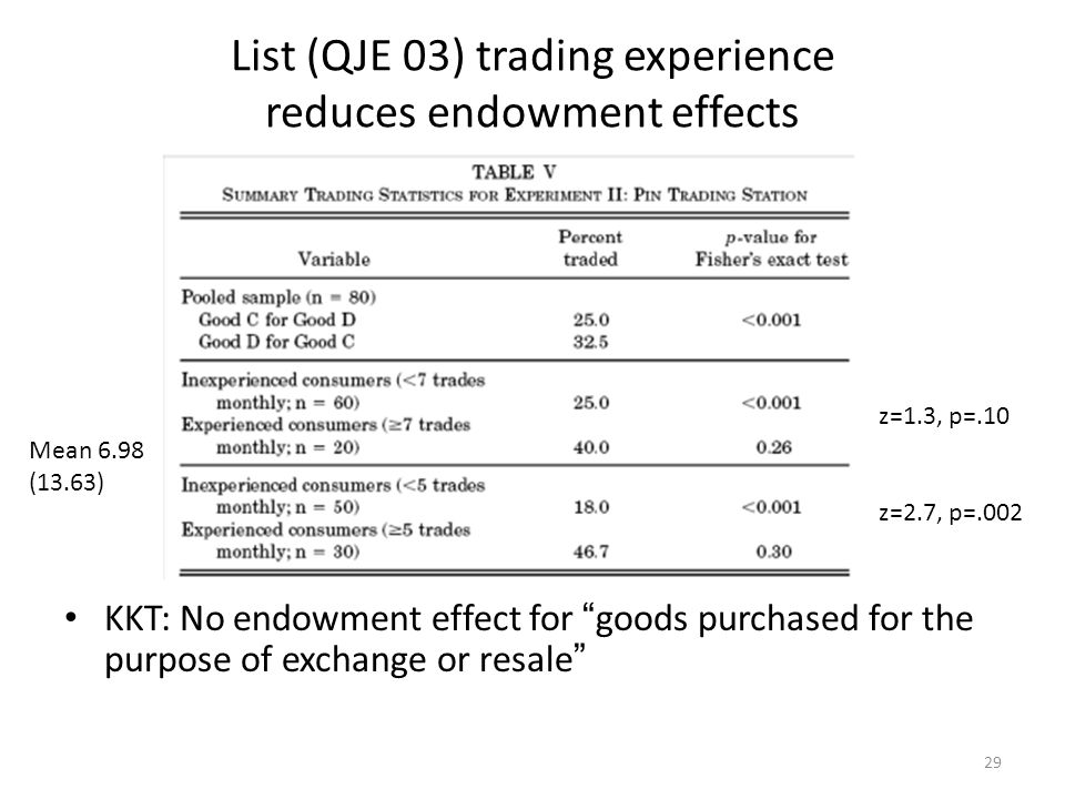 29 List (QJE 03) trading experience reduces endowment effects KKT: No endowment effect for goods purchased for the purpose of exchange or resale Mean 6.98 (13.63) z=1.3, p=.10 z=2.7, p=.002