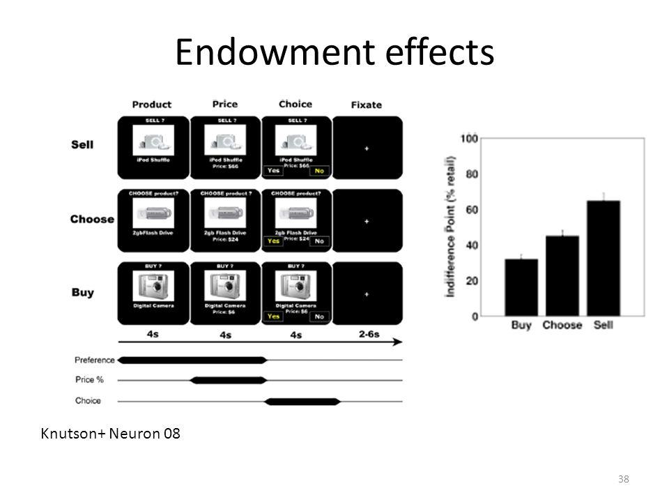 38 Endowment effects Knutson+ Neuron 08