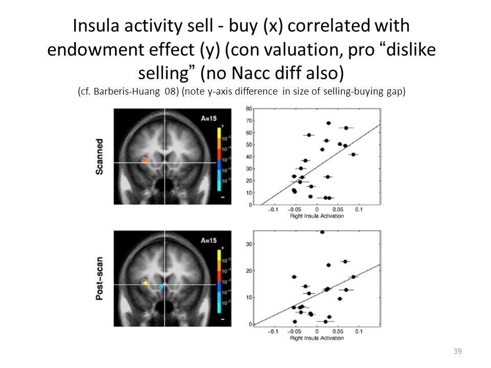 """39 Insula activity sell - buy (x) correlated with endowment effect (y) (con valuation, pro """" dislike selling """" (no Nacc diff also) (cf. Barberis-Huang"""