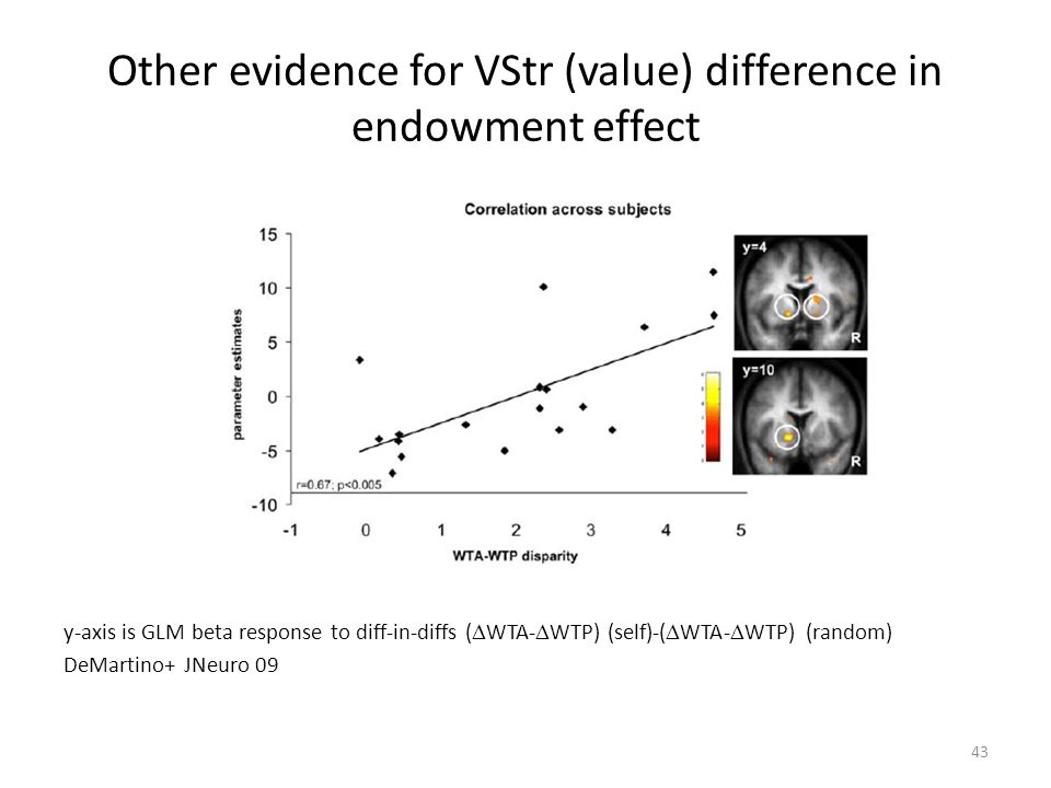 43 Other evidence for VStr (value) difference in endowment effect y-axis is GLM beta response to diff-in-diffs (  WTA-  WTP) (self)-(  WTA-  WTP) (random) DeMartino+ JNeuro 09
