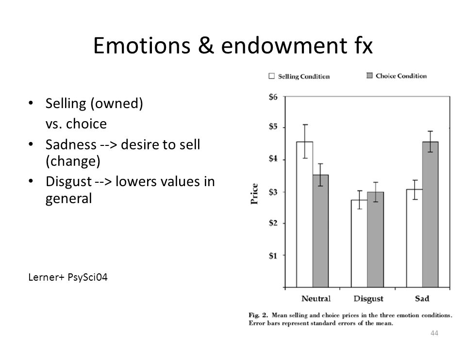 44 Emotions & endowment fx Selling (owned) vs. choice Sadness --> desire to sell (change) Disgust --> lowers values in general Lerner+ PsySci04