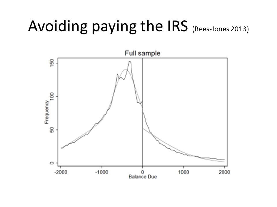 Avoiding paying the IRS (Rees-Jones 2013)