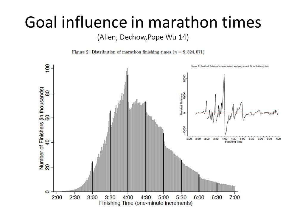 Goal influence in marathon times (Allen, Dechow,Pope Wu 14)