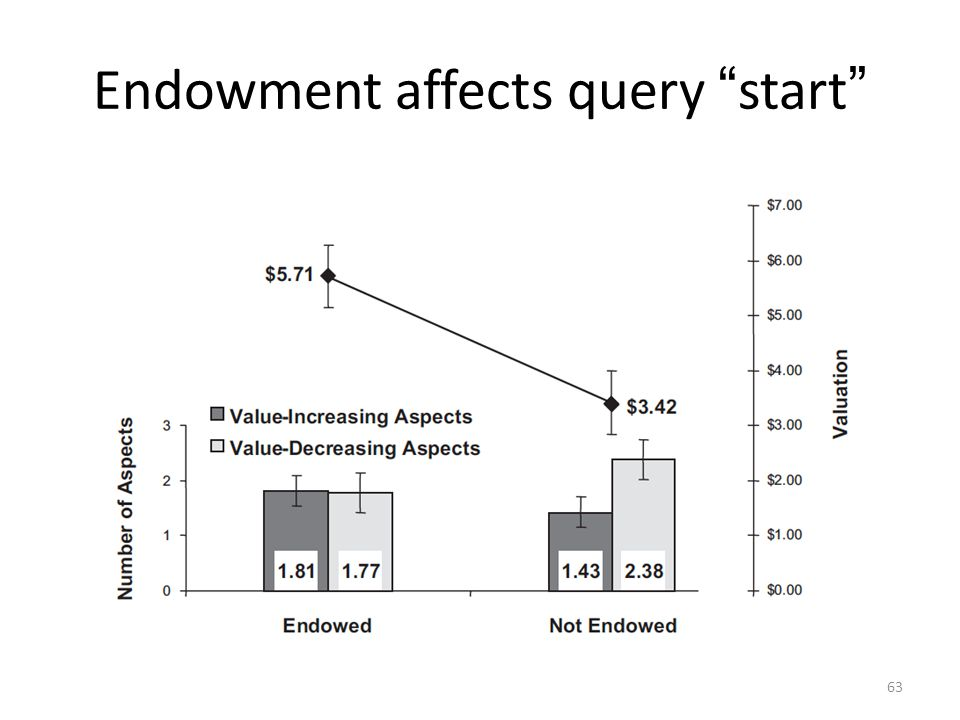 """63 Endowment affects query """" start """""""