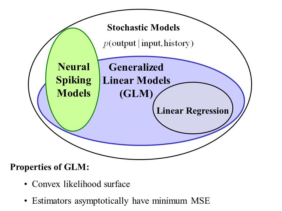 Stochastic Models Linear Regression Properties of GLM: Convex likelihood surface Estimators asymptotically have minimum MSE Generalized Linear Models (GLM) Neural Spiking Models