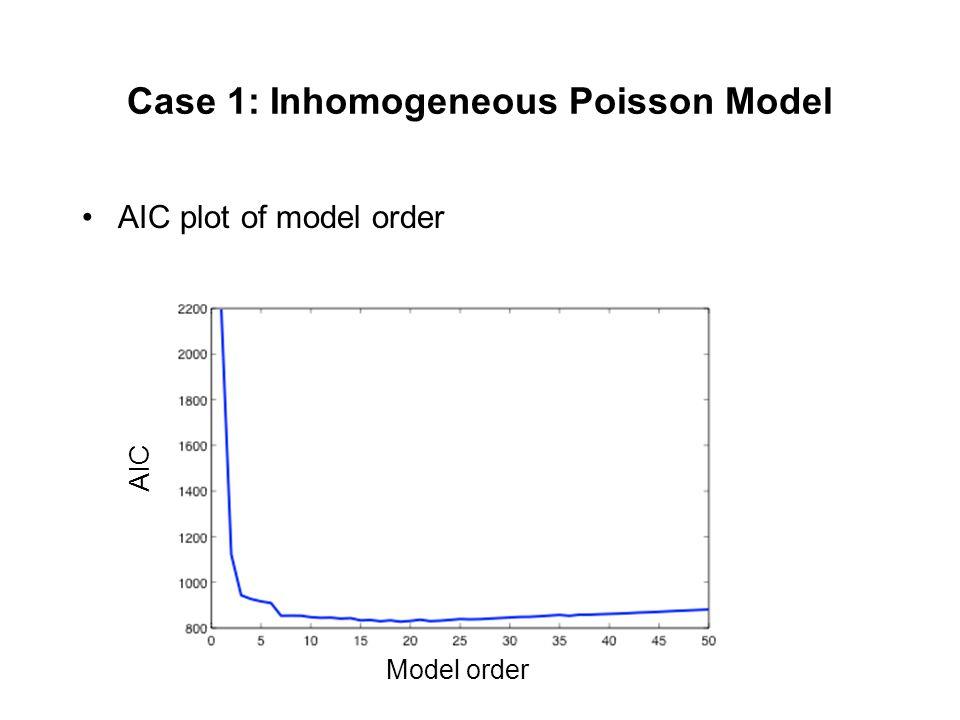 Case 1: Inhomogeneous Poisson Model AIC plot of model order Model order AIC