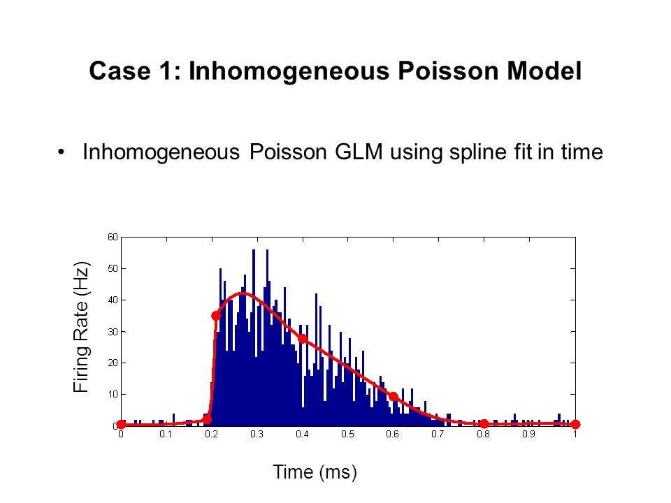 Case 1: Inhomogeneous Poisson Model Inhomogeneous Poisson GLM using spline fit in time Time (ms) Firing Rate (Hz)