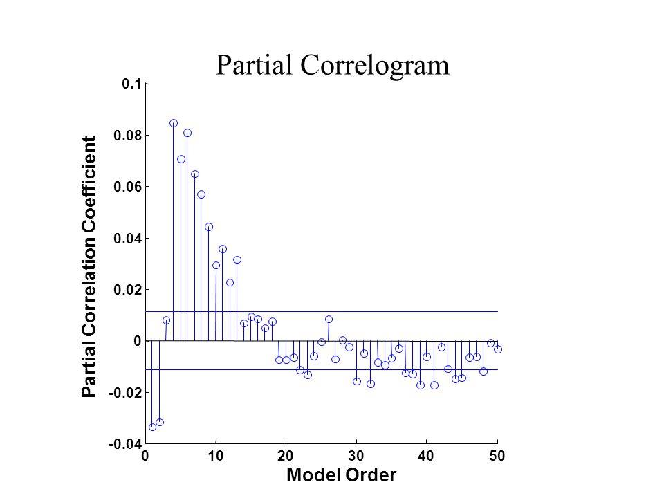 Partial Correlogram