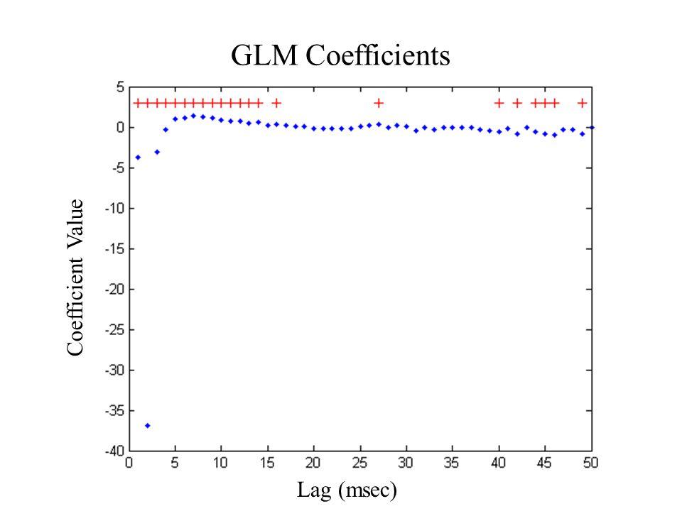 GLM Coefficients Lag (msec) Coefficient Value