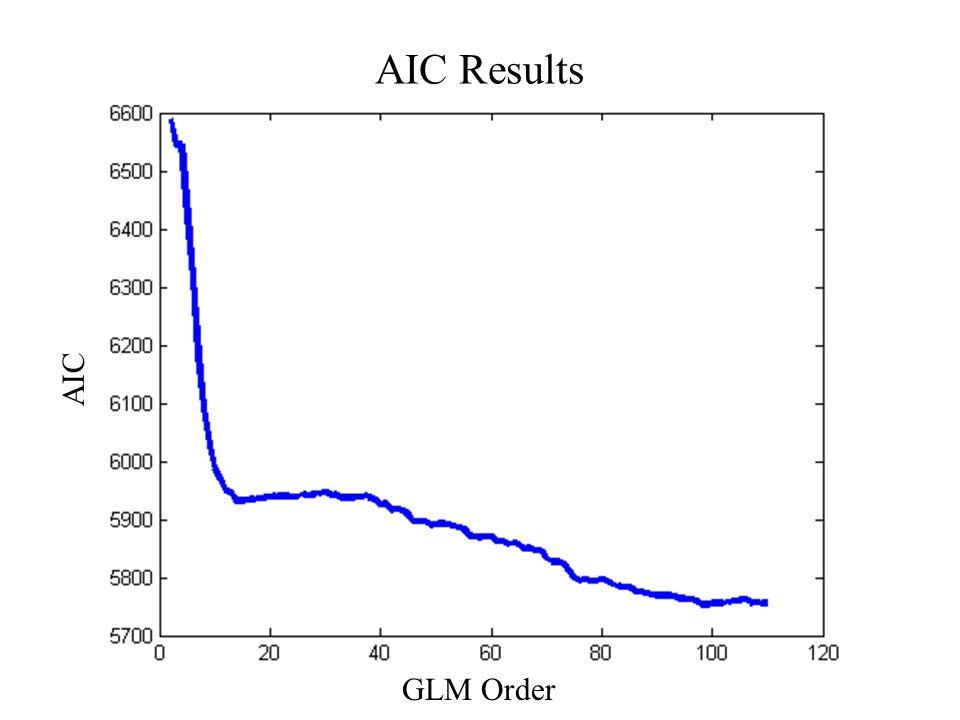 AIC Results GLM Order AIC