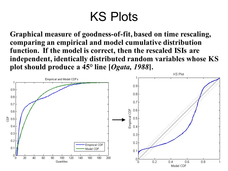 KS Plots Graphical measure of goodness-of-fit, based on time rescaling, comparing an empirical and model cumulative distribution function. If the mode