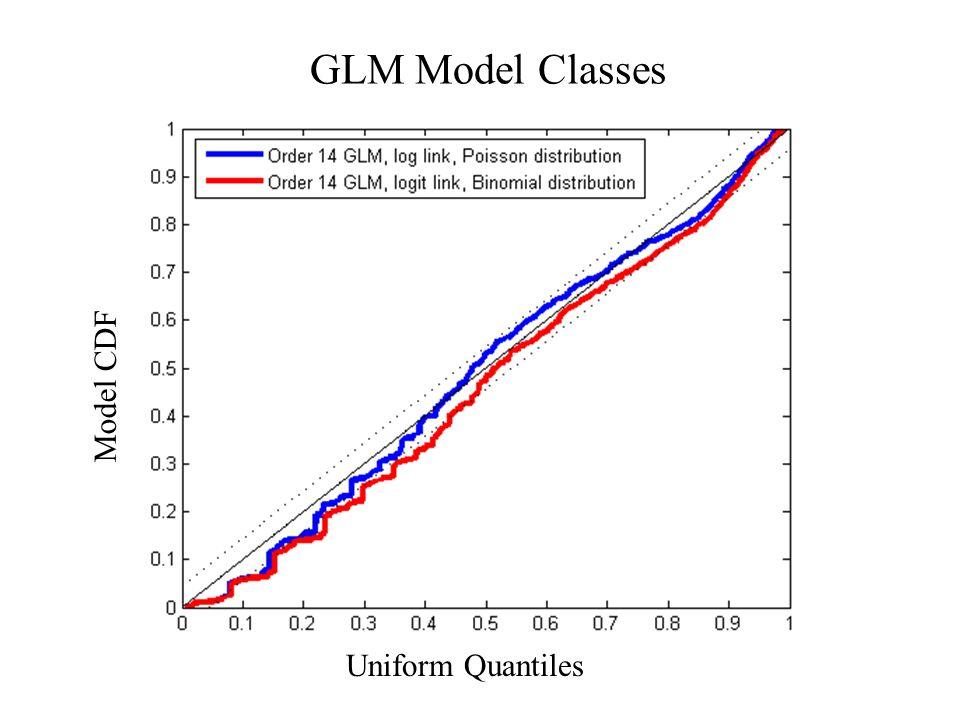 Uniform Quantiles Model CDF GLM Model Classes