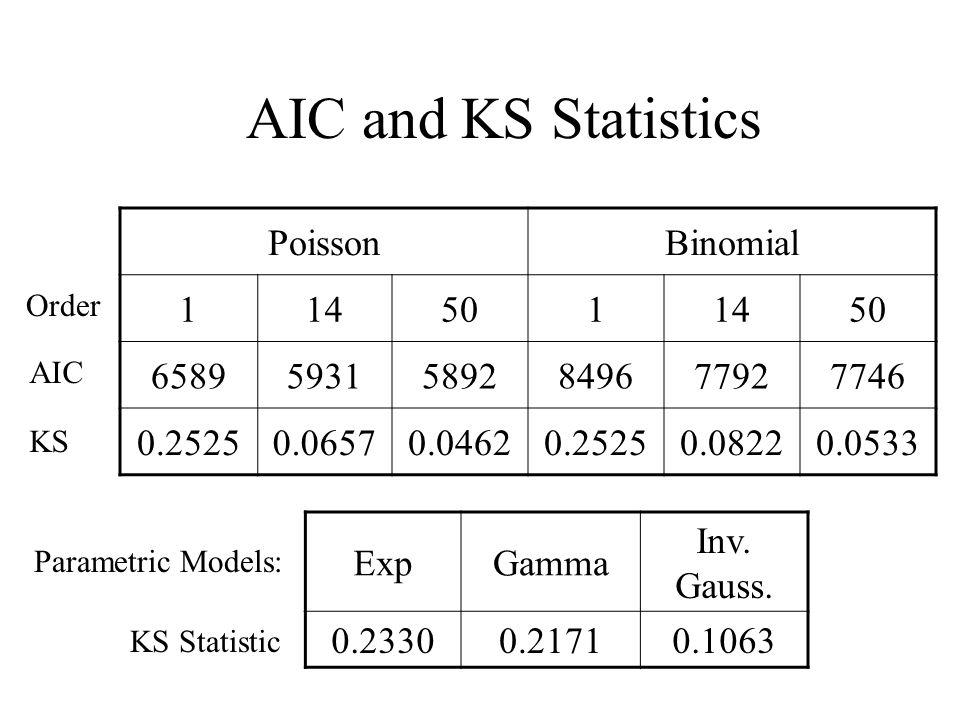 AIC and KS Statistics PoissonBinomial 1145011450 658959315892849677927746 0.25250.06570.04620.25250.08220.0533 Order AIC KS ExpGamma Inv.