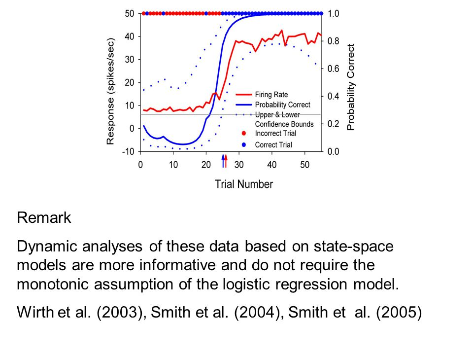 Remark Dynamic analyses of these data based on state-space models are more informative and do not require the monotonic assumption of the logistic regression model.