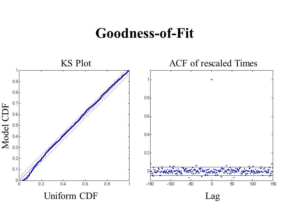 Uniform CDF Model CDF Lag ACF of rescaled TimesKS Plot Goodness-of-Fit