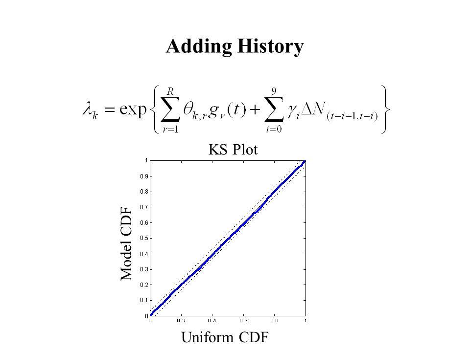 Adding History Uniform CDF Model CDF KS Plot