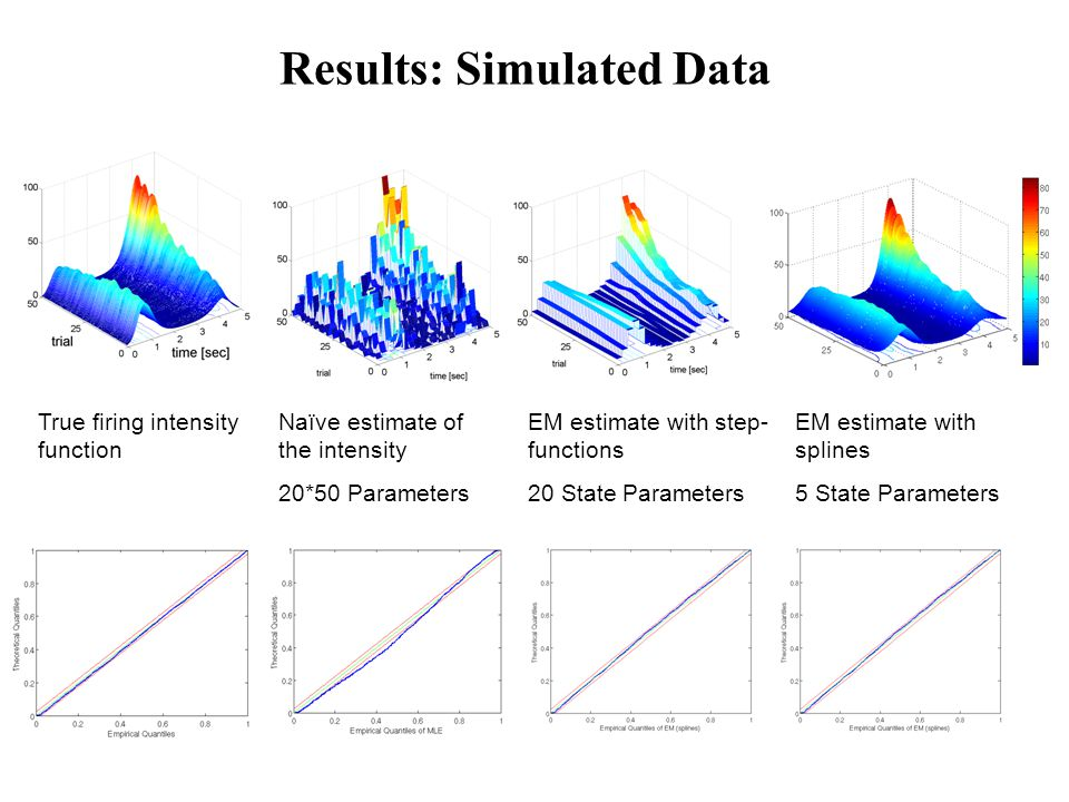 Results: Simulated Data True firing intensity function Naïve estimate of the intensity 20*50 Parameters EM estimate with step- functions 20 State Parameters EM estimate with splines 5 State Parameters