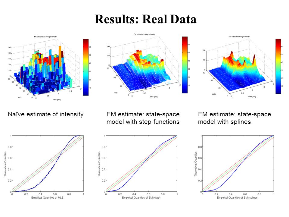 Results: Real Data Naïve estimate of intensityEM estimate: state-space model with step-functions EM estimate: state-space model with splines