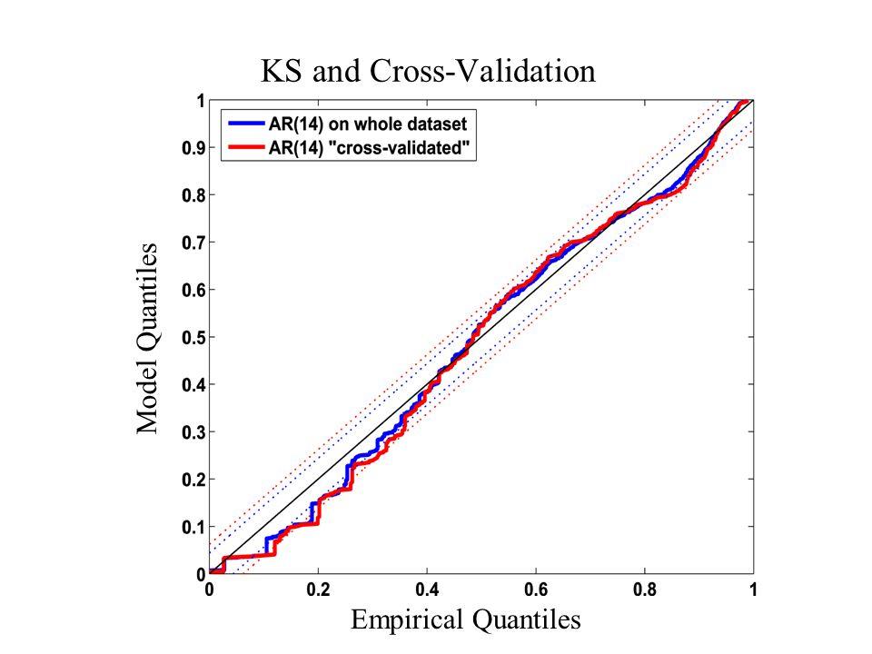 Empirical Quantiles Model Quantiles KS and Cross-Validation
