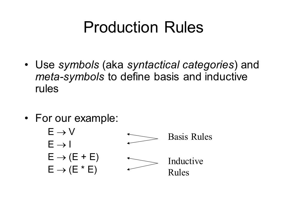 Production Rules Use symbols (aka syntactical categories) and meta-symbols to define basis and inductive rules For our example: E  V E  I E  (E + E) E  (E * E) Inductive Rules Basis Rules