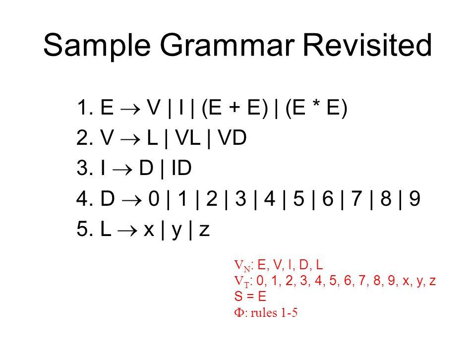 Sample Grammar Revisited 1.E  V | I | (E + E) | (E * E) 2.V  L | VL | VD 3.I  D | ID 4.D  0 | 1 | 2 | 3 | 4 | 5 | 6 | 7 | 8 | 9 5.L  x | y | z V N : E, V, I, D, L V T : 0, 1, 2, 3, 4, 5, 6, 7, 8, 9, x, y, z S = E  : rules 1-5
