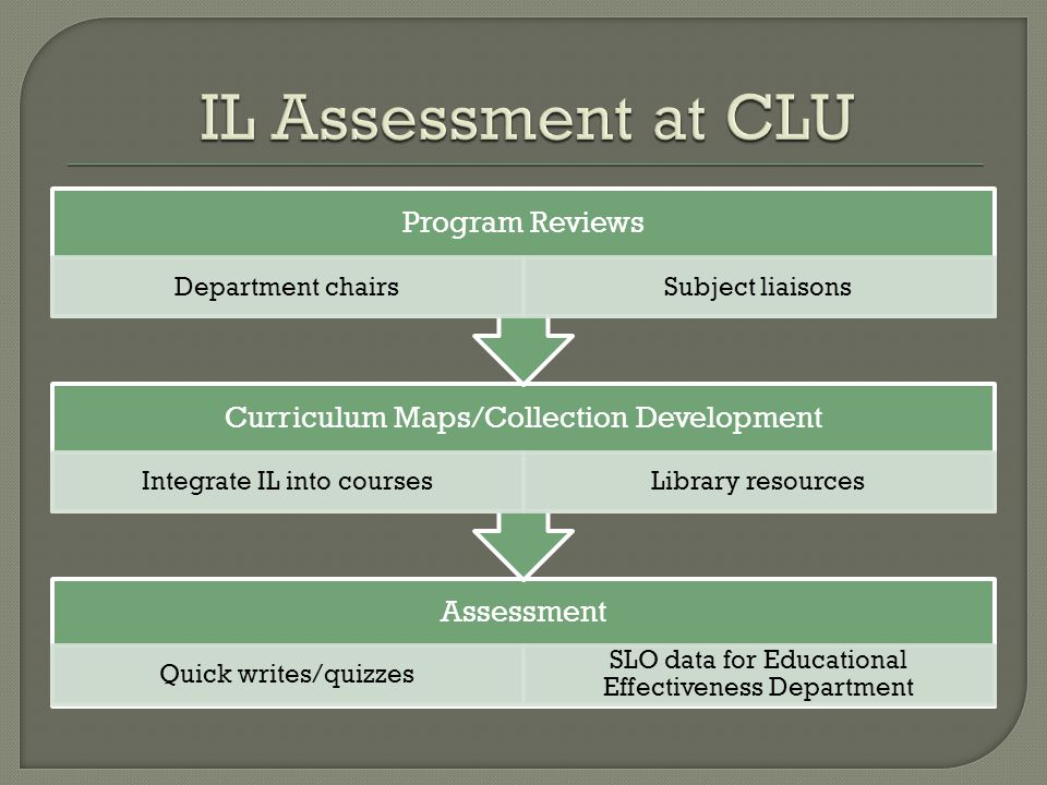 Assessment Quick writes/quizzes SLO data for Educational Effectiveness Department Curriculum Maps/Collection Development Integrate IL into coursesLibrary resources Program Reviews Department chairsSubject liaisons