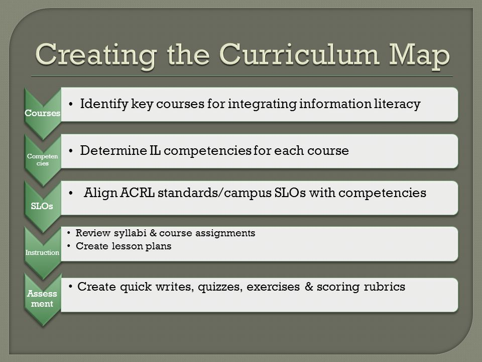 Courses Identify key courses for integrating information literacy Competen cies Determine IL competencies for each course SLOs Align ACRL standards/ca