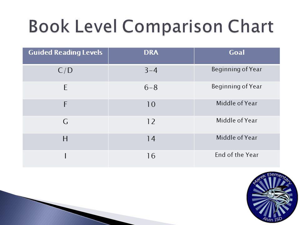 Guided Reading LevelsDRAGoal C/D3-4 Beginning of Year E6-8 Beginning of Year F10 Middle of Year G12 Middle of Year H14 Middle of Year I16 End of the Year